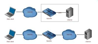 Servidor web V7 1