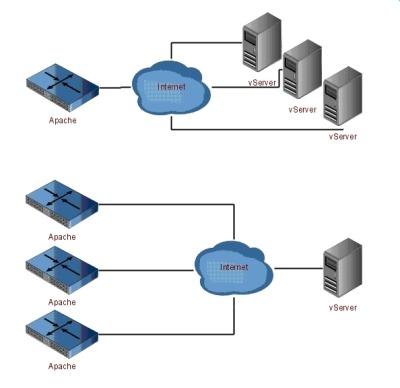 Servidor web V7 2