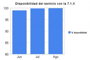 disponibilidad_del_servicio_con_la_7_1_x