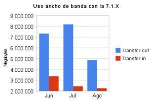uso_ancho_de_banda_con_la_7_1_x