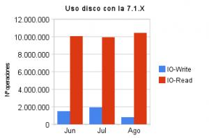 uso_disco_con_la_7_1_x