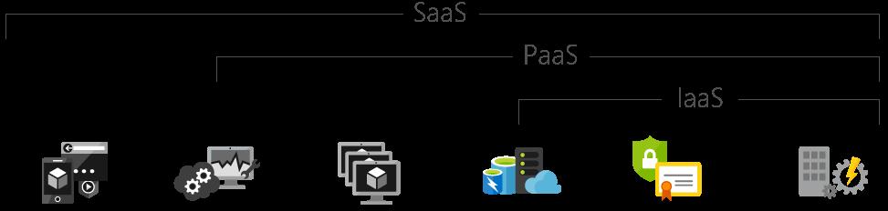 Croquis de en qué consiste el IaaS (Infraestructura como Servicio) gracias a una imagen de Microsoft.com