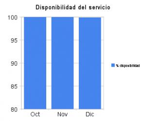 Estadísticas de uso Velneo vServer en la nube (Dic/09)  3
