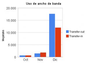 Estadísticas de uso Velneo vServer en la nube (Dic/09)  1