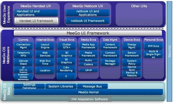 Arquitectura del sistema operativo MeeGo