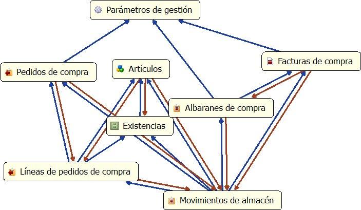 Ejemplo de esquema del proyecto de la estructura para compras de vGestion
