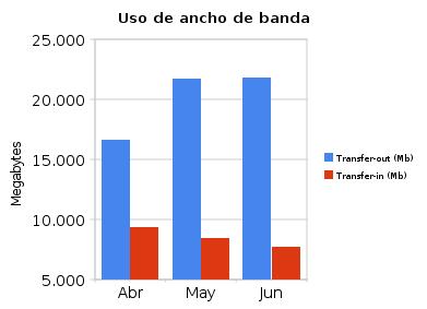Estadísticas de uso de la nube (Jun/10) 1