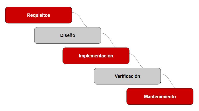 Cinco fases claves en el desarrollo de software