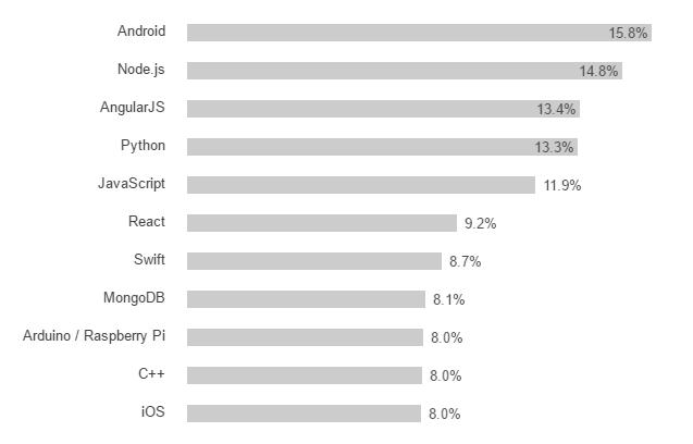 lenguajes de programación más deseados