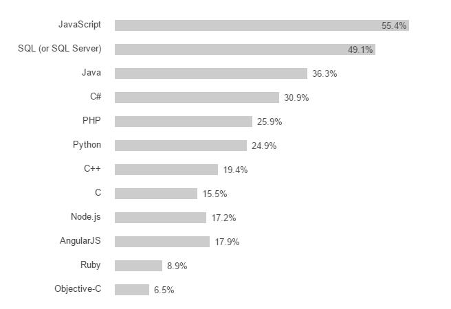 lenguajes de programación más populares en general