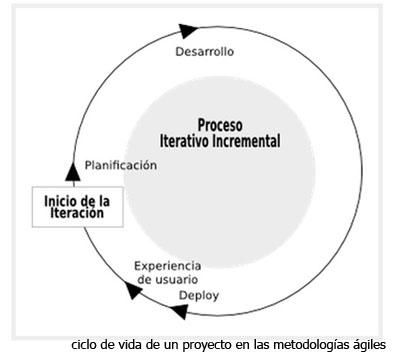 Metodos De Desarrollo De Software Ensenan La Salud Ict