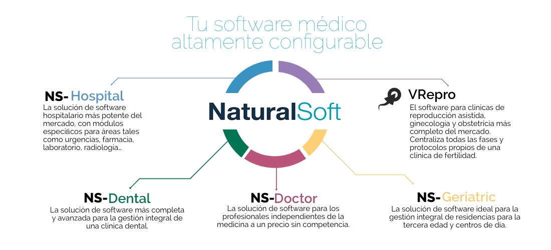 Caso de éxito: NaturalSoft 6