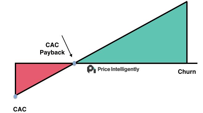 La importancia del departamento de ventas y postventa en modelos de suscripción de software 2