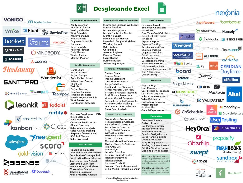 Desglosando Excel: SaaS como alternativas a Microsoft Excel