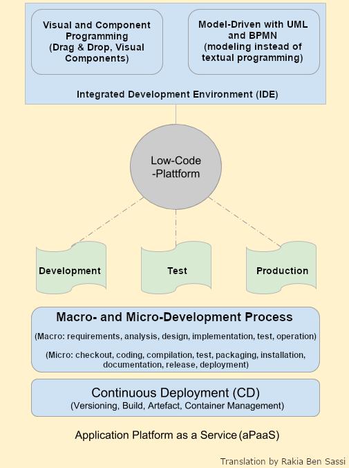 Una breve historia del desarrollo low-code 3