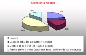 grafico-atencion-al-cliente