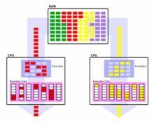 Gestión multiprocesador en Velneo 2